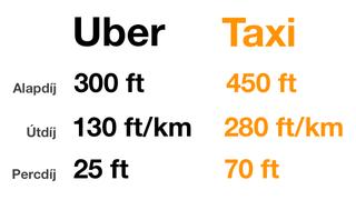 Illustration for article titled Itt vannak az Uber budapesti tarifái, sokkal olcsóbb lesz, mint a taxi