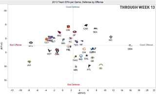 Illustration for article titled Home Stretch: How Does Your NFL Team Stack Up On Offense And Defense?