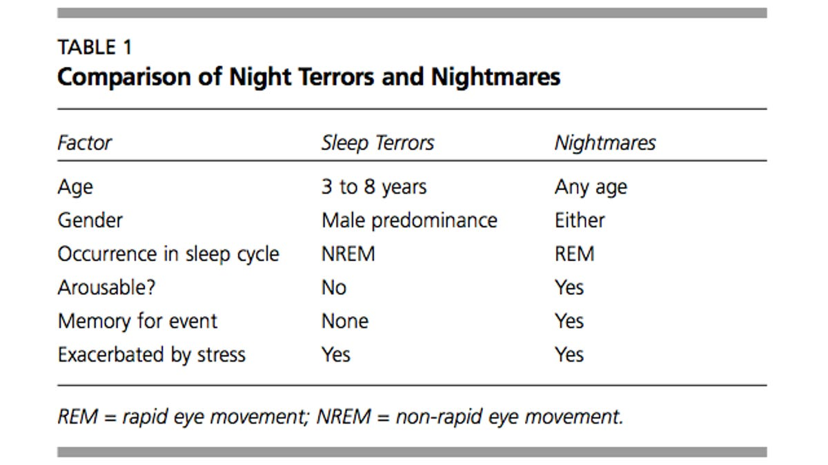 night terrors: the real reasons why you wake up screaming