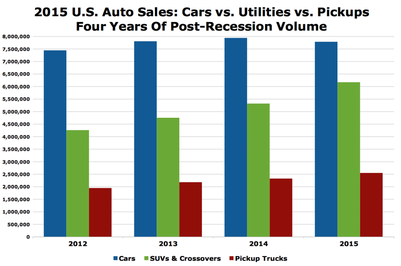 Illustration for article titled 2015 U.S. Auto Industry Sales Charts Tell A Story