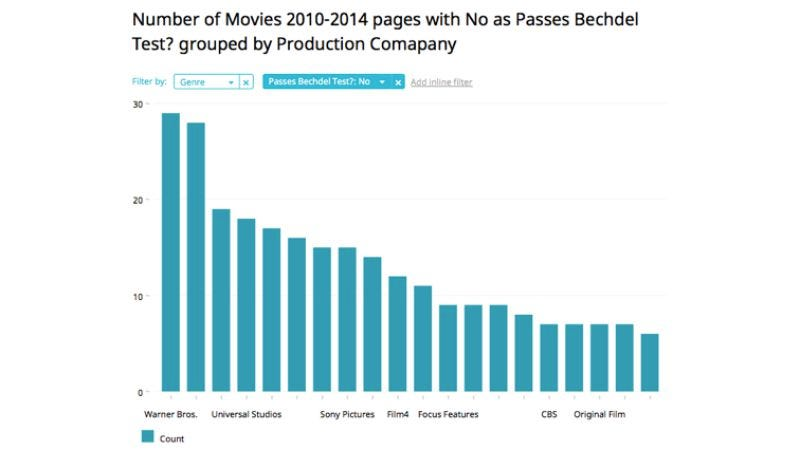 Illustration for article titled Explore the films that fail the Bechdel Test with these interactive graphs