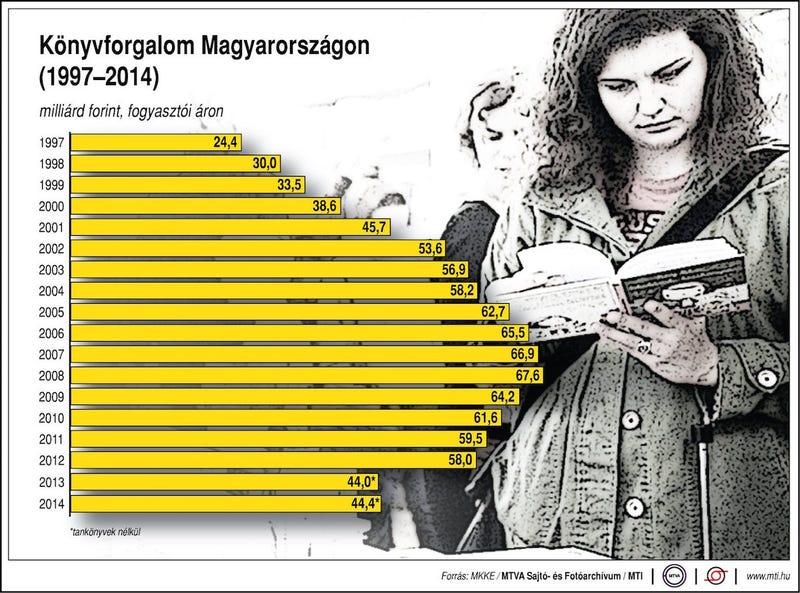 Illustration for article titled A nő, aki ezen a grafikonon olvas, tisztára olyan, mint Vadai Ágnes
