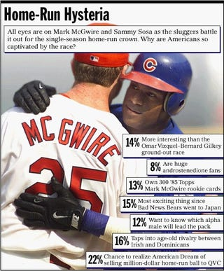 All eyes are on Mark McGuire and Sammy Sosa as the sluggers battle it out for the single-season home-run crown. Why are Americans so captivated by the race?