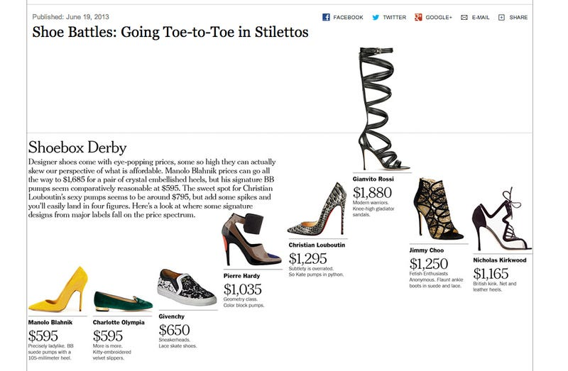 Illustration for article titled $2k for Sandals? Shoe Prices Have Reached New Levels of Insanity