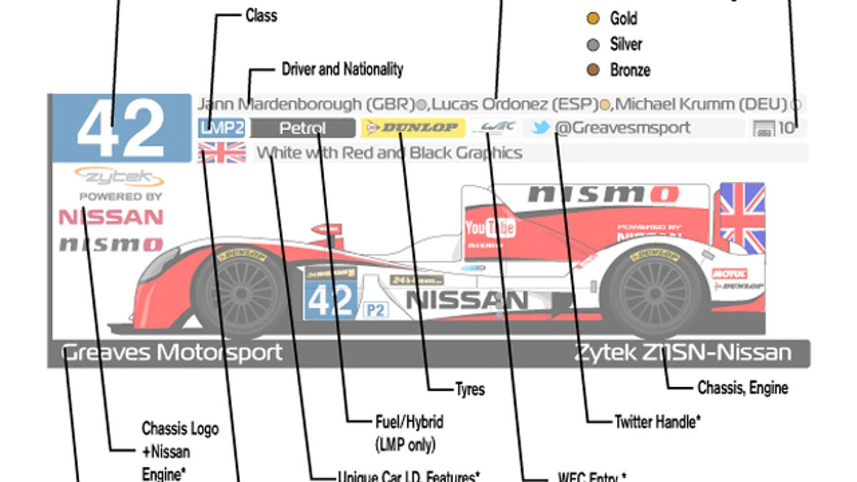 Identify Every Car At The 24 Hours Of Le Mans With This Spotter Guide Nismo Engine Diagram
