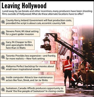 Lured away from tax breaks and other incentives, many producers have been shooting films outside of Hollywood. What do these alternate locations have to ovver?