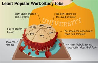 Illustration for article titled Least Popular Work-Study Jobs