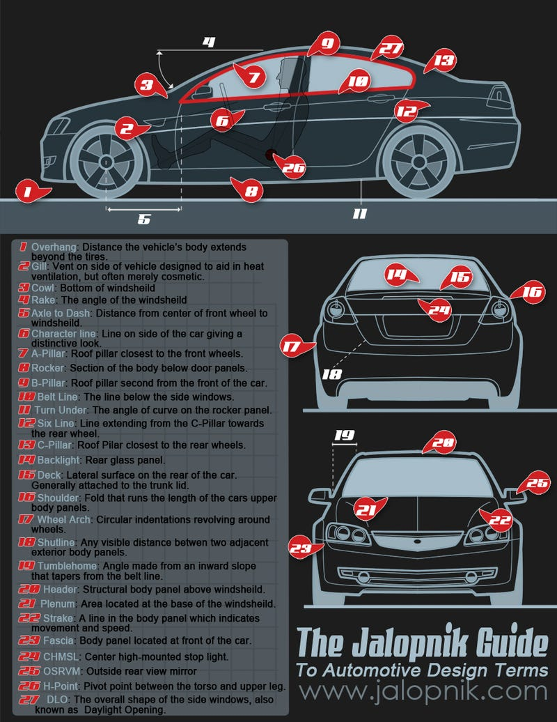 The jalopnik guide to automotive design terms exterior for Car exterior design