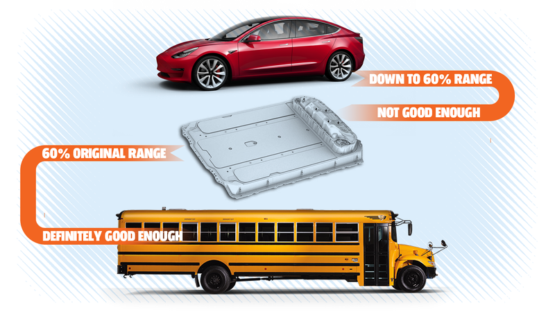 Illustration for article titled School Buses Are Perfectly Suited To Be Electrified Cheaply, Efficiently, And Yes, Crappily
