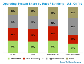 Illustration for article titled Black People Like BlackBerries and Asians Like iPhones