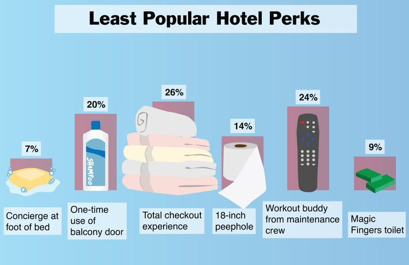 Illustration for article titled Least Popular Hotel Perks
