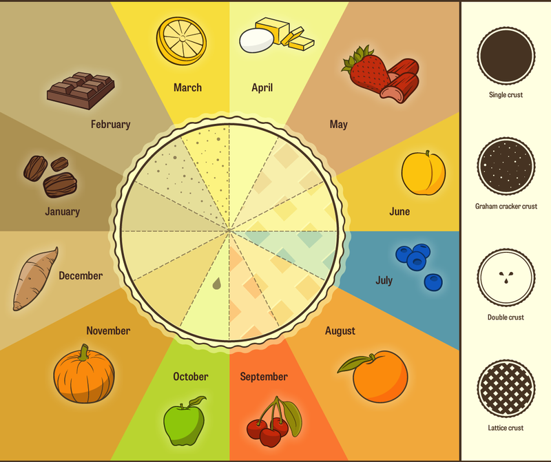Illustration for article titled Pie Chart: A Seasonal Pie For Every Month (On A Chart)