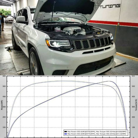 Illustration for article titled THIS is what a Jeep Trackhawk makes at a Mexico City Dyno