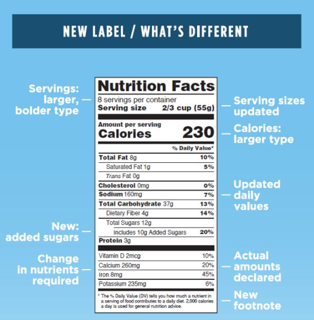ecco il primo sguardo alla nuova etichetta alimentare americana