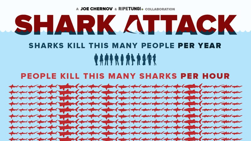 Illustration for article titled Get A Sense Of How Dire Shark Finning Is From This Visual Represenation
