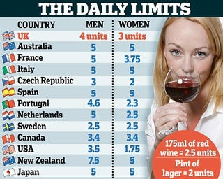 Illustration for article titled Do You Know Your Daily Recommended Drinking Limit?