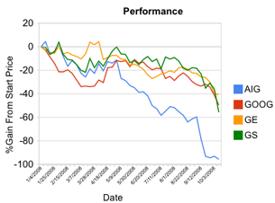 Illustration for article titled Track Your Stocks with Google Spreadsheets