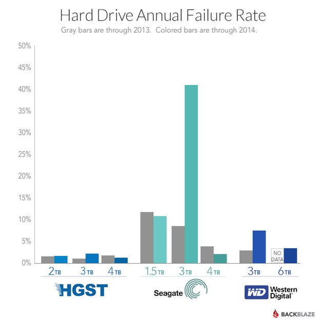 Hard Drive Annual Failure Rate