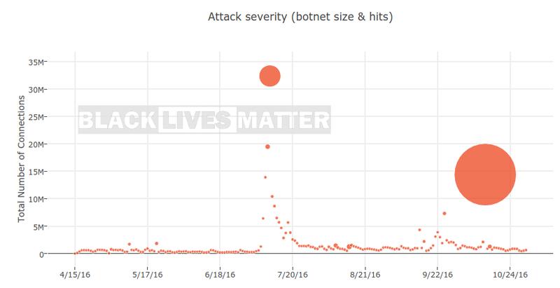 Graph showing DDoS attacks against the official Black Lives Matter websiteDeflect Labs screenshot