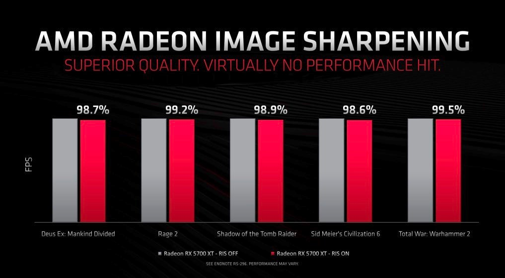 AMD's New GPUs and CPUs Keep the Pressure on the Intel and