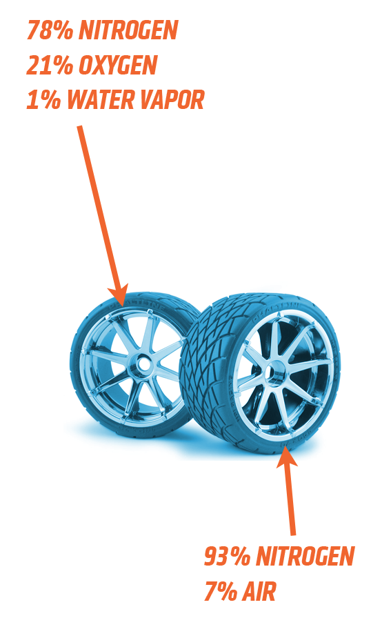 Nitrogen In Tires >> Here S The Deal With Nitrogen Filled Tires