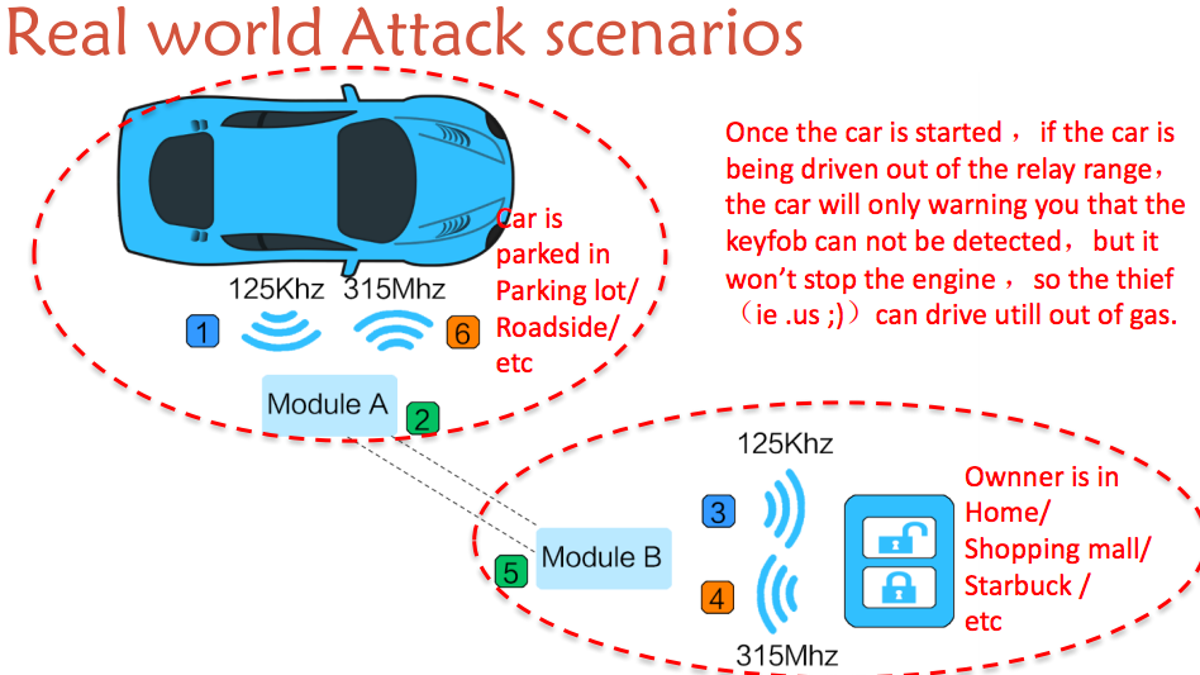 Chinese Hackers Show How To Steal Your Car With $20 Of Hardware