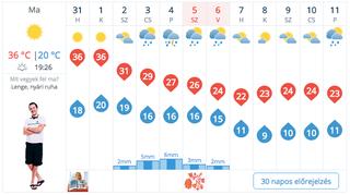 Illustration for article titled Most már aztán tényleg rohadjon meg ez a szarházi időjárás!