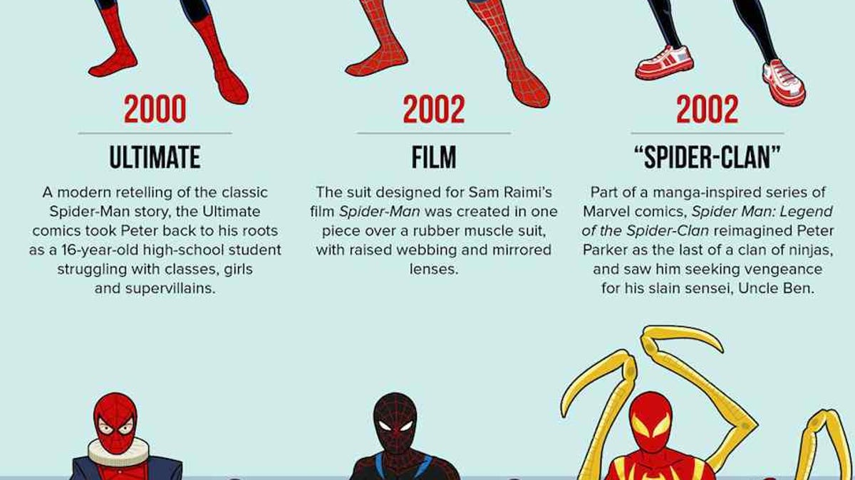 All Of Spider Mans Costumes In One Perfect Infographic