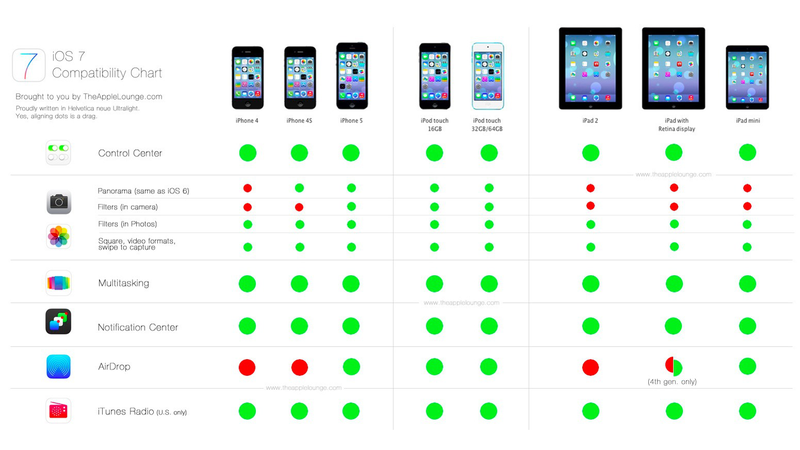 Illustration for article titled The Prettiest Way to Find Out What iOS 7 Features Your iPhone Won't Get