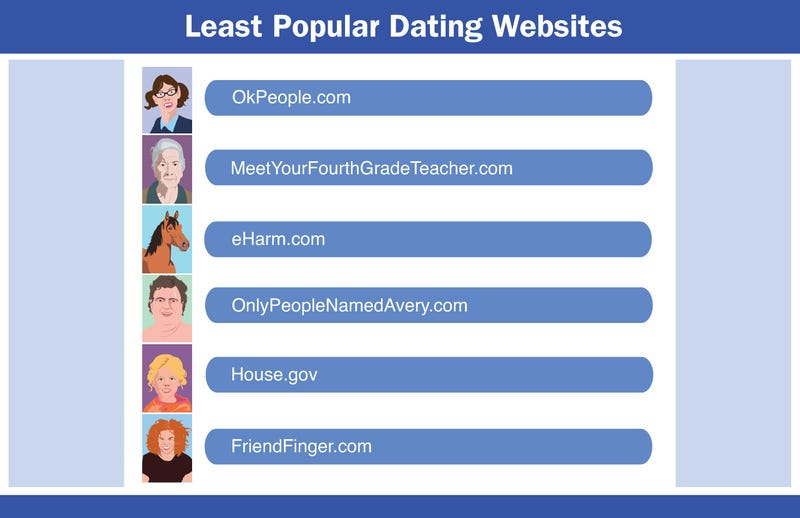 what are the top ten dating sites