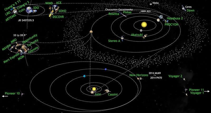 Illustration for article titled Cada una de las naves con las que estamos explorando el Sistema Solar