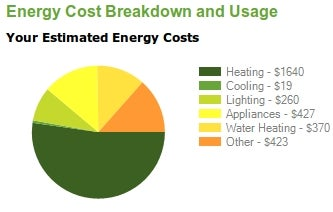 Illustration for article titled Hohm Details The Dollars and Cents of Home Energy Costs