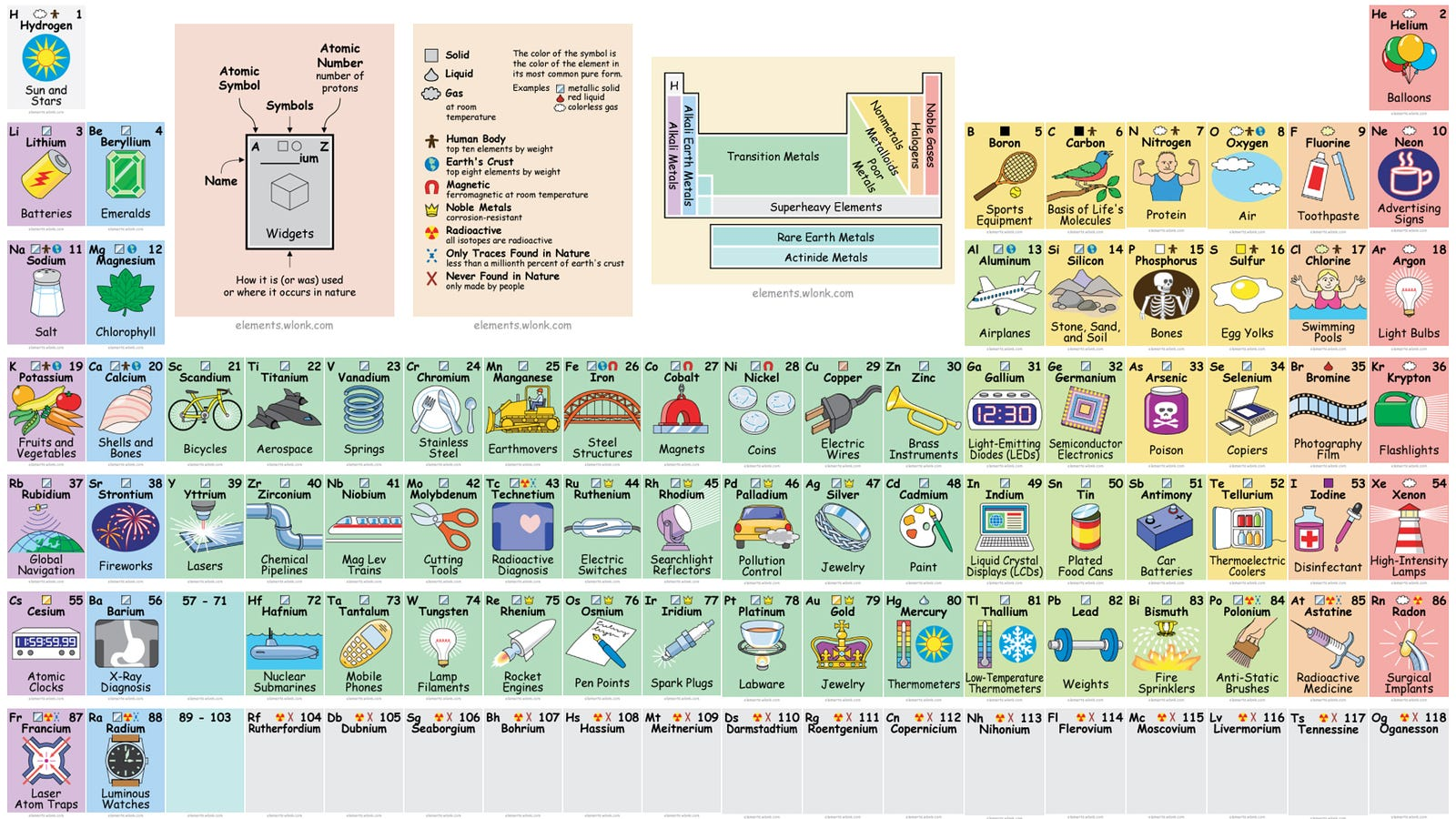 Interactive periodic table reveals exactly how we use all those interactive periodic table reveals exactly how we use all those elements gamestrikefo Choice Image