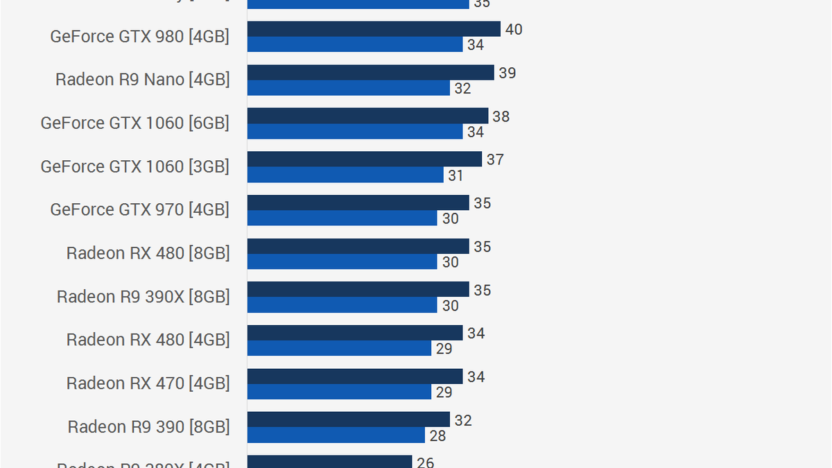 Mass Effect: Andromeda PC Benchmarked On 24 Different Video