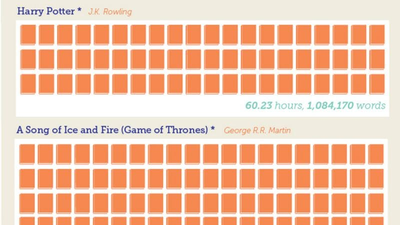 This Chart Shows How Long It Takes To Read Popular Books