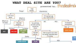 Illustration for article titled Find the Right Daily Deal Site for You with This Flowchart