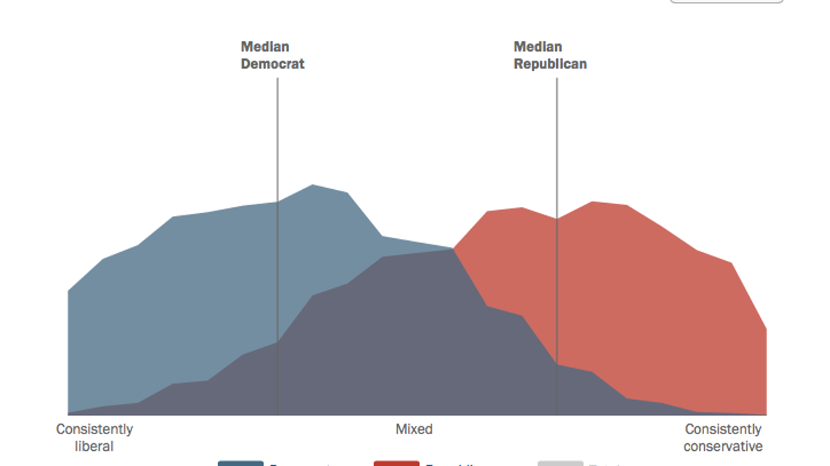 its been 150 years since the us was this politically polarized