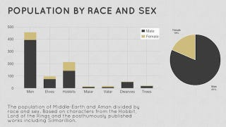 Illustration for article titled The chart that proves just how much of a sausage fest Middle Earth is