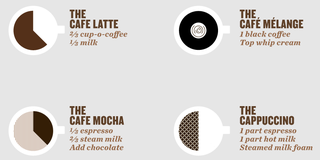 Illustration for article titled The Perfect Pour Diagrams the Ratios of Fancy Coffee Drinks
