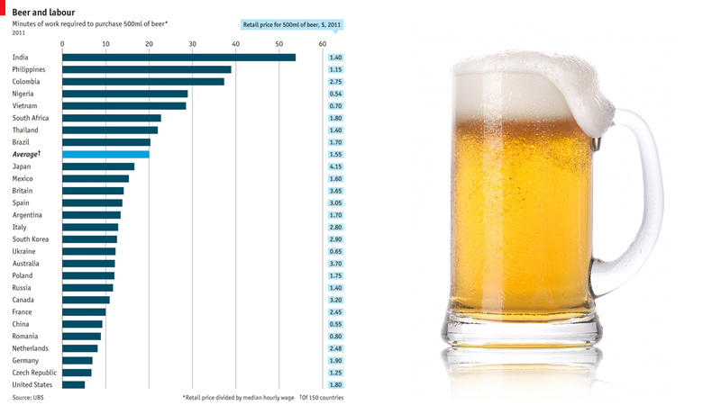 Illustration for article titled How Long It Takes to Earn a Beer, Visualized