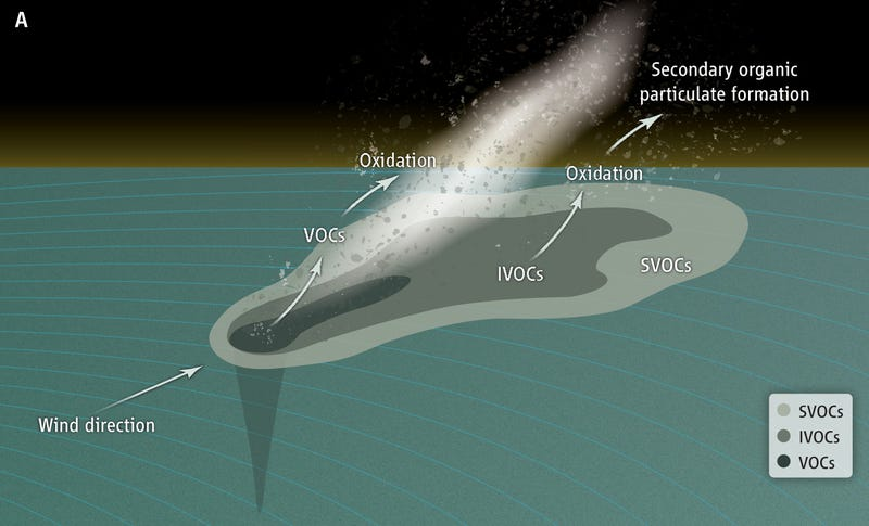 Illustration for article titled Why the Gulf oil spill is polluting our skies