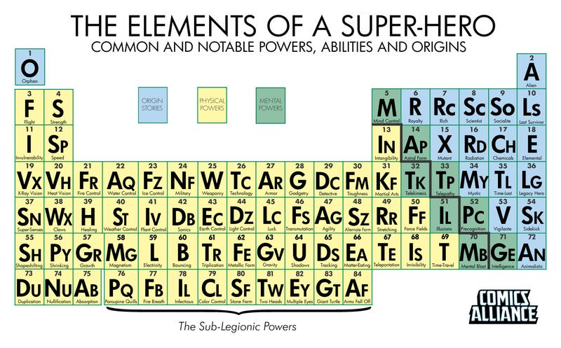 Illustration for article titled The Periodic Table of Superpowers
