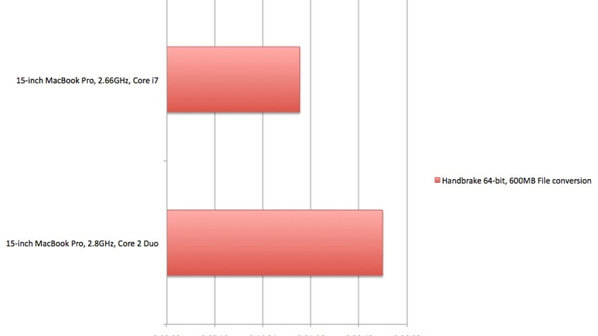 Macbook Pro 15 Inch Core I7 Benchmarked Its So Fast Diagram