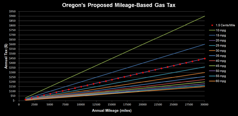 Illustration for article titled Oregon's Proposed Gas Tax