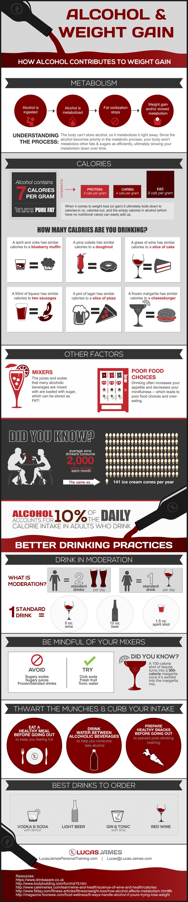 This infographic shows how alcohol contributes to weight gain nvjuhfo Choice Image