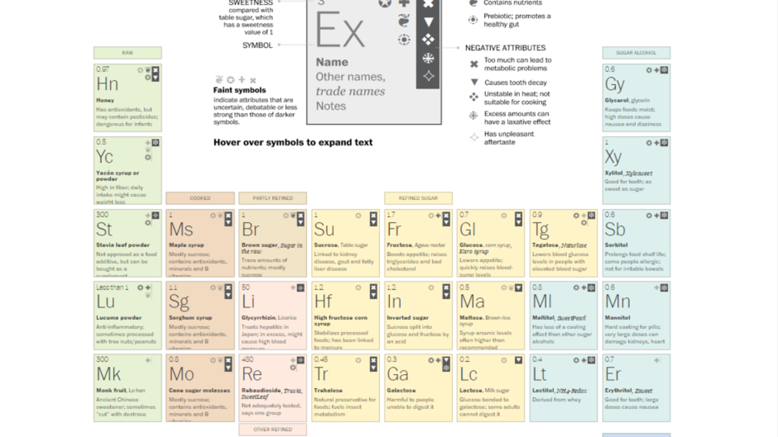This periodic table compares natural and artificial sweeteners urtaz Images