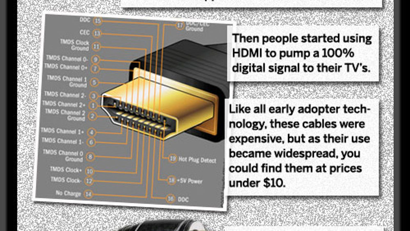 Why You Should Never Pay More Than 10 For Hdmi Cables 3d Cable 1 4 Wiring Diagram