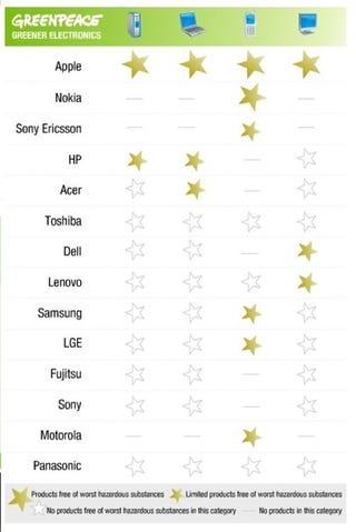 Illustration for article titled Greenpeace Ranks Apple Highest Among Tech Companies: Whaaaaa?