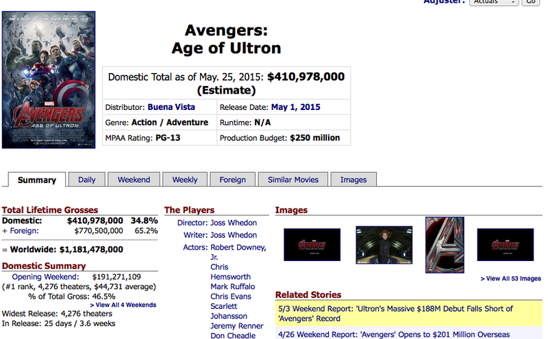 Illustration for article titled So Avengers: AoU broke the $1b mark already...