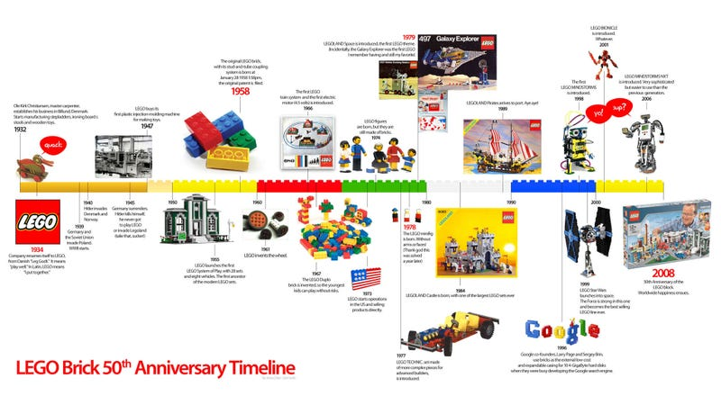 LEGO Brick Timeline: 50 Years of Building Frenzy and Curiosities
